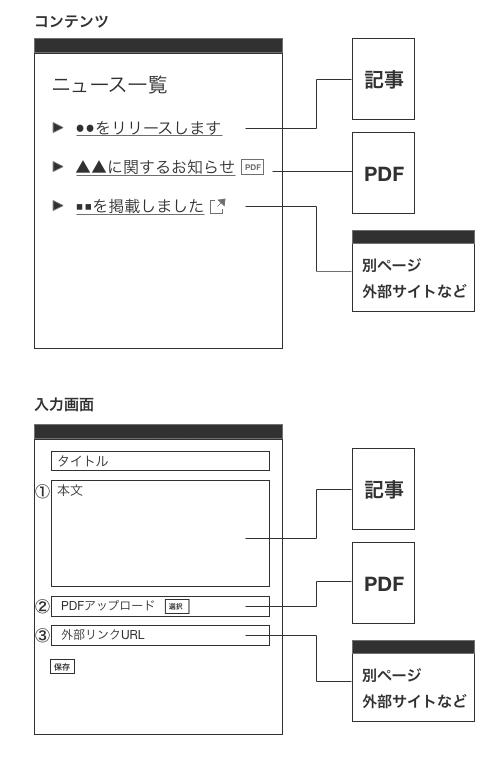 入力画面のカスタマイズイメージ