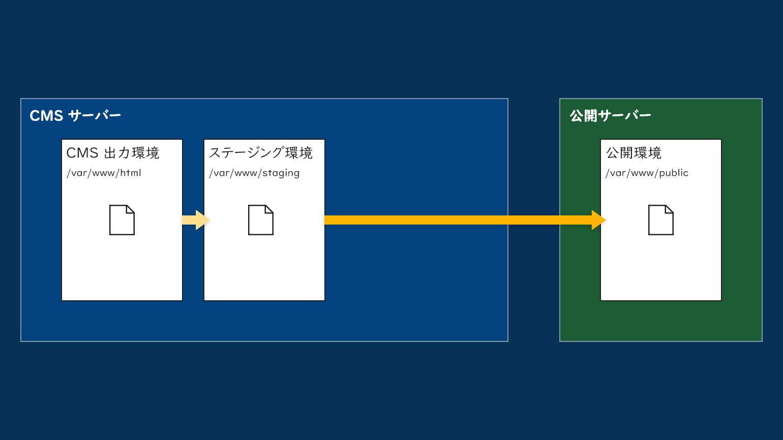 PowerCMS X の環境構成例 (構成C: 2サーバー3環境。CMS 出力環境、ステージング環境、公開環境。)