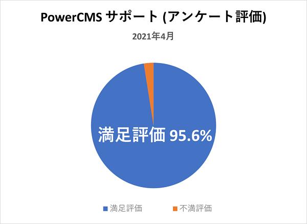 PowerCMSサポート(アンケート評価) 2021年4月満足評価 95.6%