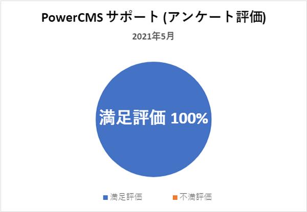 PowerCMSサポート(アンケート評価) 2021年5月満足評価 100%