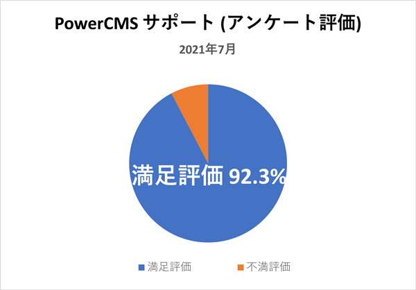PowerCMSサポート(アンケート評価) 2021年7月満足評価 92.3%
