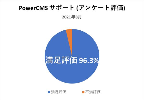 PowerCMSサポート(アンケート評価) 2021年8月満足評価 96.3%