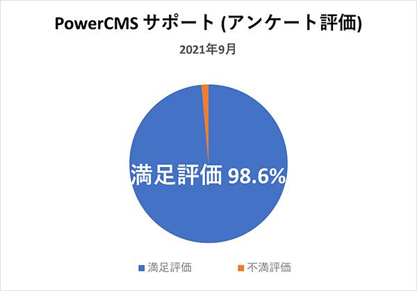 PowerCMSサポート(アンケート評価) 2021年9月満足評価 98.6%