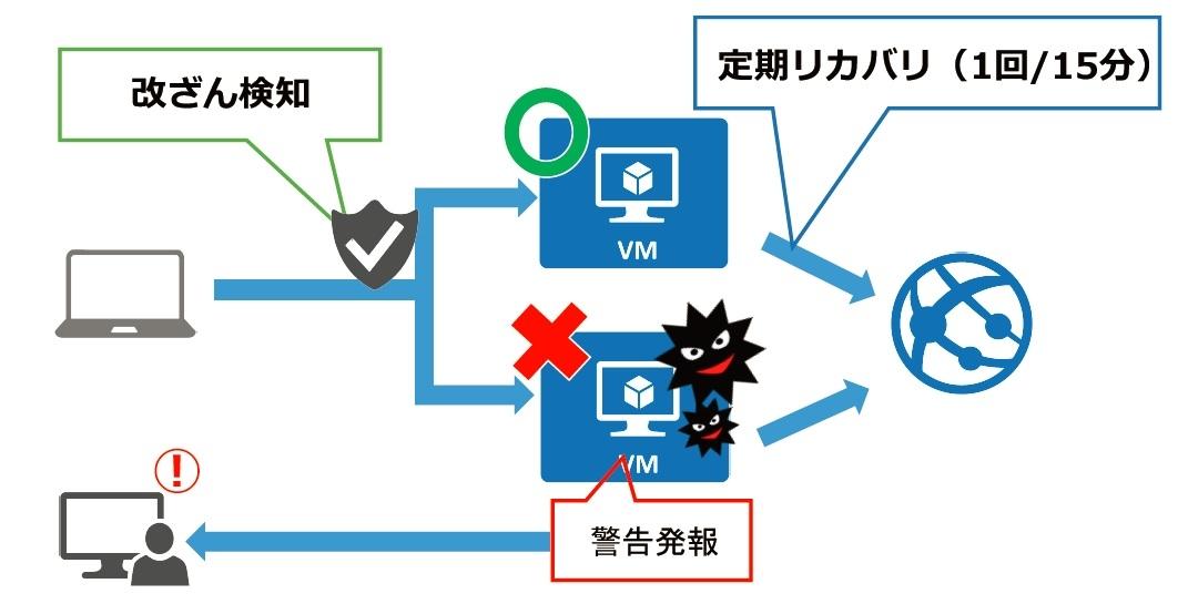 改ざん検知イメージ