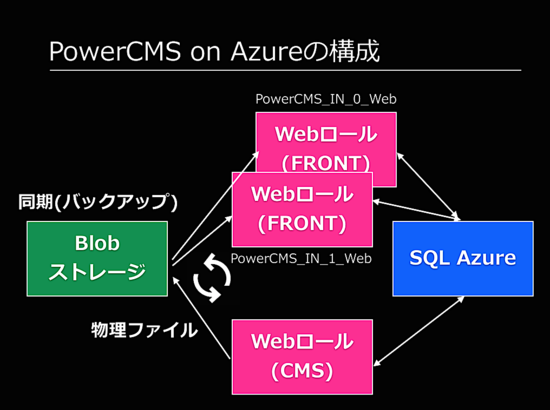 PowerCMS on Azureの構成図