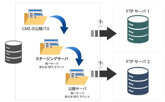 ステージングサーバー連携機能.png