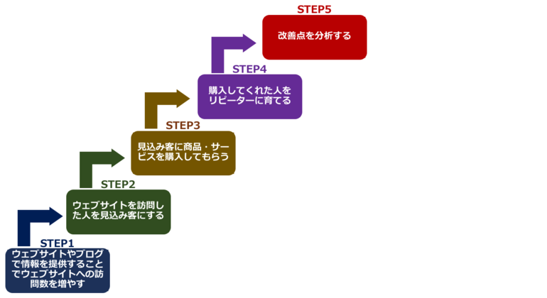 インバウンドマーケティングの図。5つのSTEPに分かれます。詳細は以下で説明。