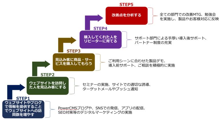 アルファサードのインバウンドマーケティング例です。5つのSTEPの具体例を以下で説明。