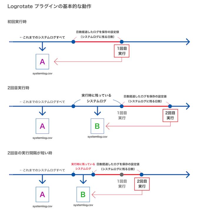 ログファイルの解説図