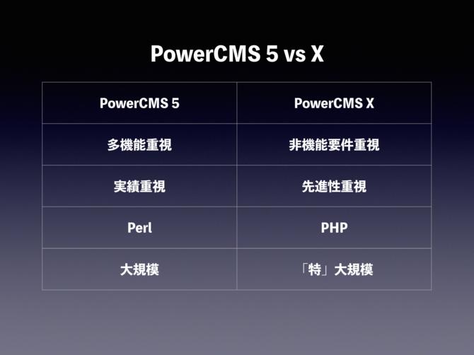 PowerCMS 5 vs PowerCMS X PowerCMS  5 はPerl つくられており、多機能・実績を重視する大規模サイト向け。PowerCMS X は PHP で作られており、非機能要件・先進性を重視する特大規模サイト向けです。