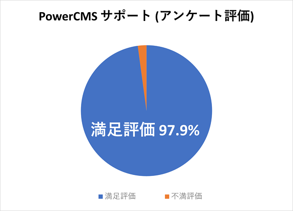 PowerCMSサポートの満足評価97.9%