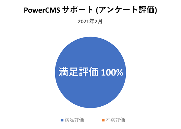PowerCMSサポートの満足評価100%