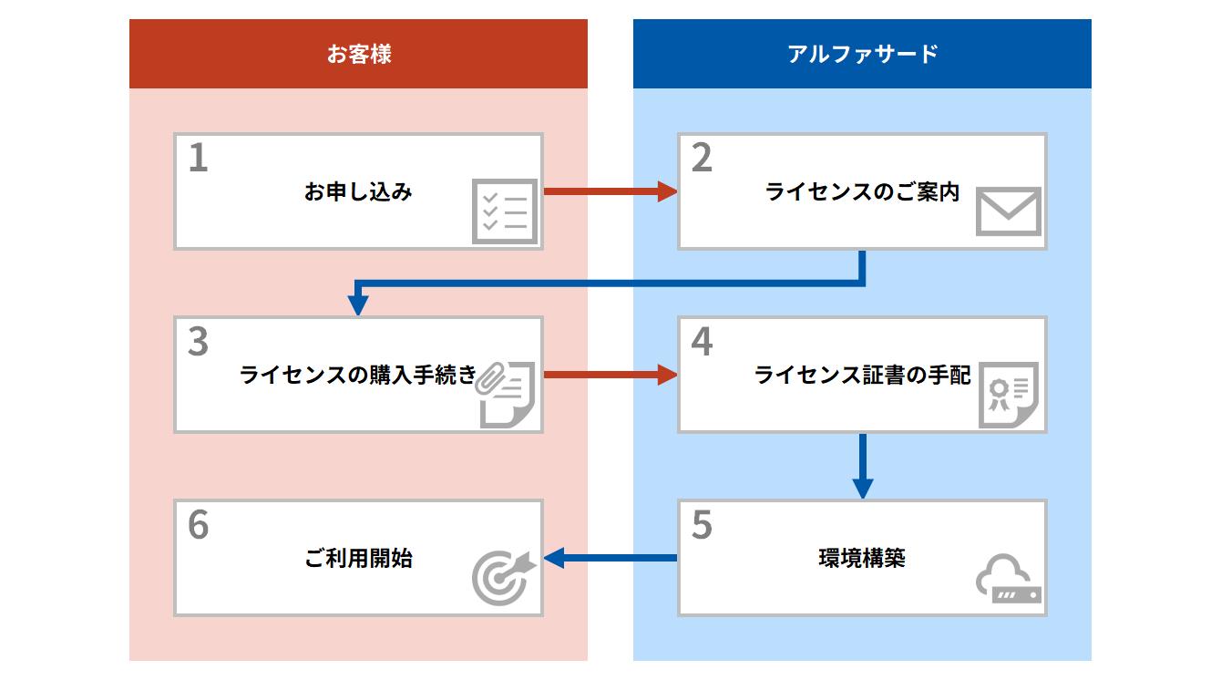 図:お申込みからご利用開始までの流れ