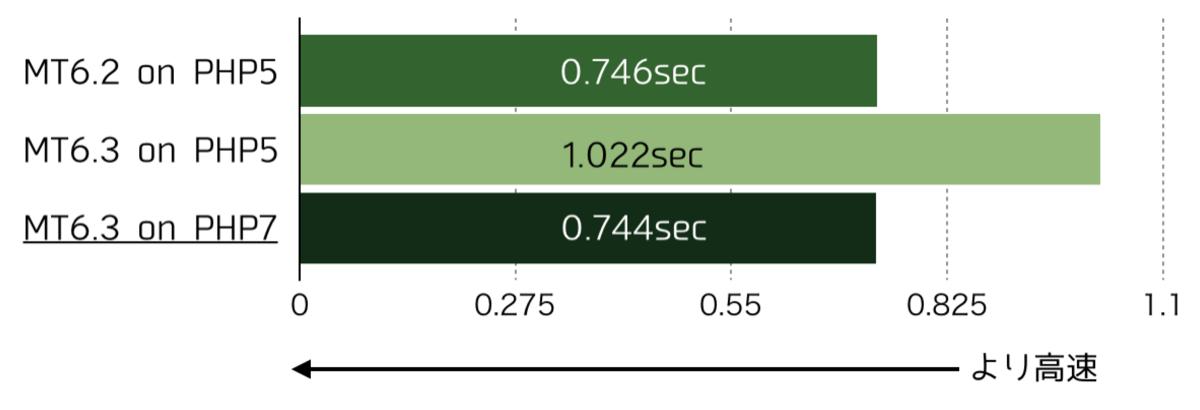 ダイナミック検索の実行速度比較 MT 6.2 + PHP 5が0.746秒、MT 6.3 + PHP 5が1.0222秒、MT 6.3 + PHP 7が0.744秒、